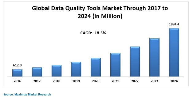 Global Data Quality Tools Market
