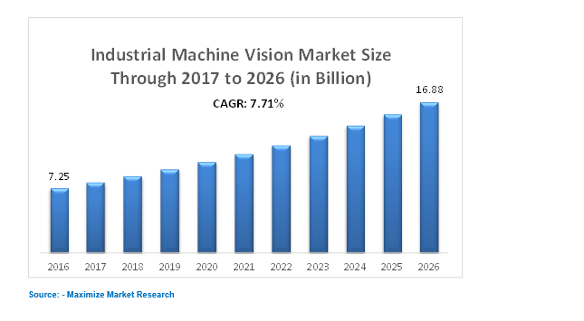 Global Industrial Machine Vision Market