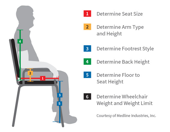 Choosing A Wheelchair for Your Body Shape and Size