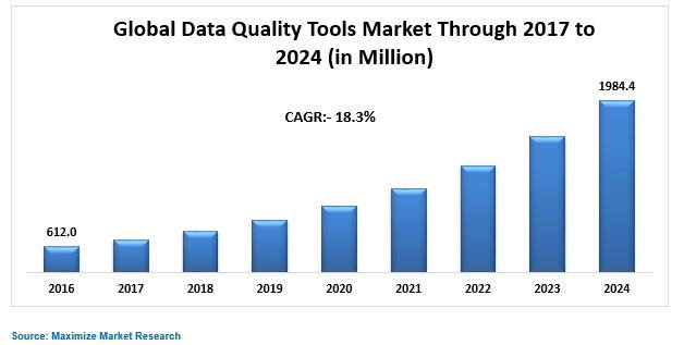 Global Data Quality Tools Market