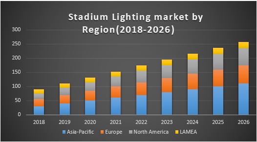 Stadium Lighting Market
