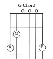The G chord