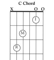 The C chord